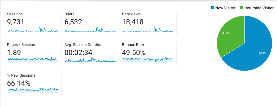 Google Analytics Shows your amount of traffic or sessions