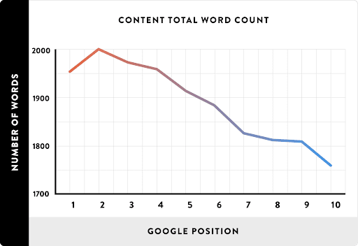 longer content length can increase search traffic